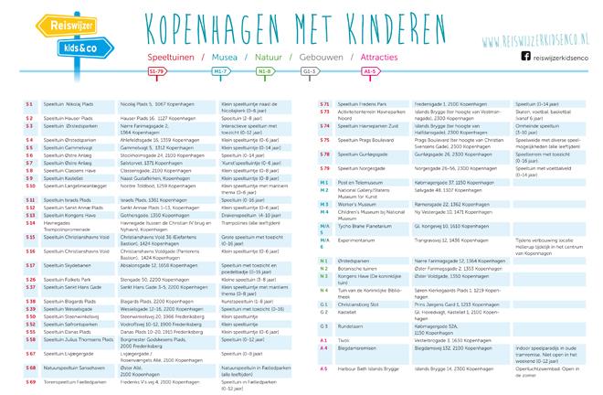 Kaart Kopenhagen tabel
